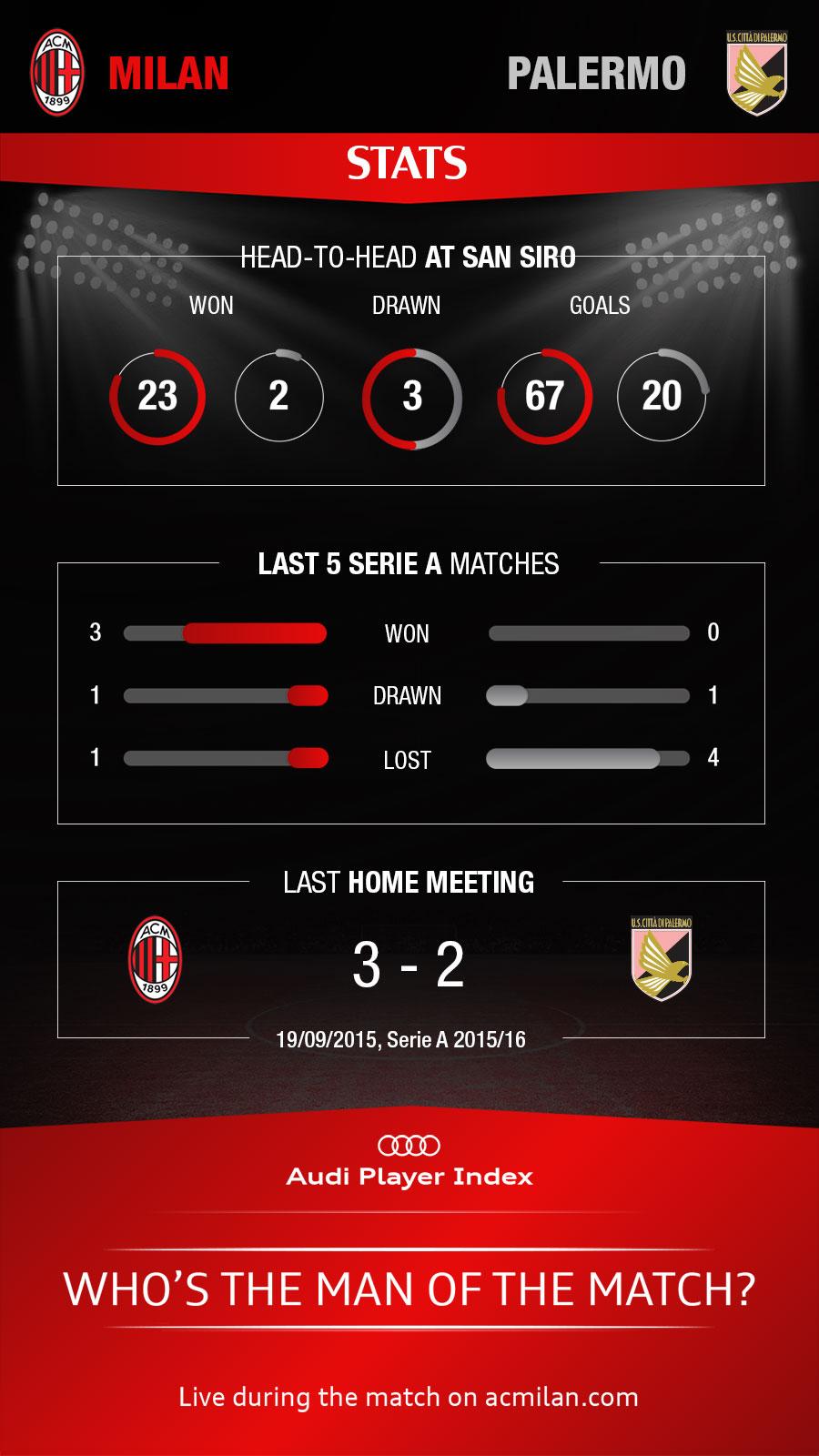 Infografica_Stats_MilanPalermoEN_Vert.jpg